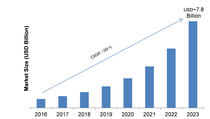Voice Assistant Market 2019 Emerging Technologies, Competitive Landscape, Industry Segments, Size and Global Trends by Forecast to 2023