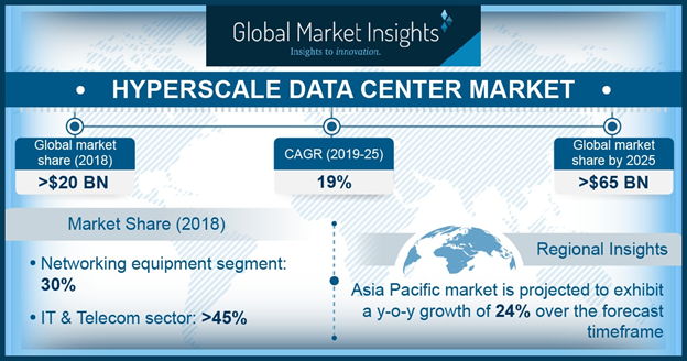 Hyperscale Data Center Market will Expand With A Significant CAGR of 19% by 2025