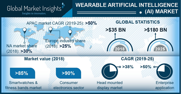 Wearable AI Market is Estimated to Generate Revenue of USD 180 Billion by 2025
