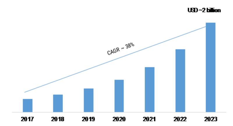 Artificial Intelligence in Education Market is expected to reach a value of USD 2 Billion by Forecast to 2023