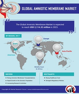 Amniotic Membrane Market Will See a Huge Impact on Growth, Share and Size with 12.16% CAGR Forecast & Foreseen by 2023