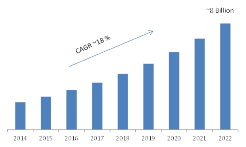Smart Glass Industry to grow at 18% CAGR | By Global Market Size, Share, Trends, Top Leaders, Historical Analysis, Demand Growth Factor and Forecast 2019 to 2023