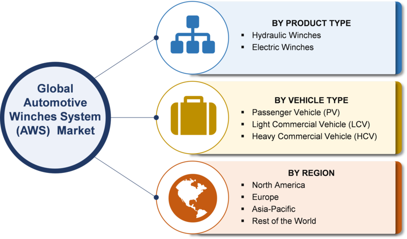 Automotive Winches System Market Size, Growth 2019 Merger, Share, Trends, Competitive Analysis, Statistics, Regional, And Global Industry Forecast To 2024