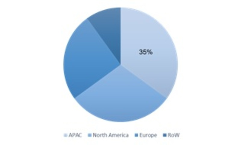 Diisopropylbenzene Market 2019 Size, Global Trends, Comprehensive Research Study, Development Status, Opportunities, Future Plans, Competitive Landscape and Growth by Forecast 2023