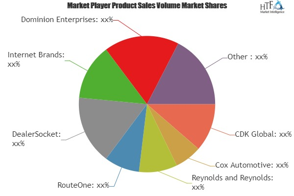 Auto Dealer Software Market SWOT analysis by Size, Status and Growth Opportunities by 2019-2024: Wipro, Epicor, CDK Global