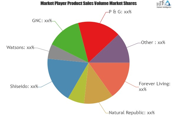 Aloe Vera Gel Market SWOT analysis by Size, Status, Regional Demand and Growth Opportunities during 2019 to 2024: Unilever, L\'Oréal, Patanjali Ayurved