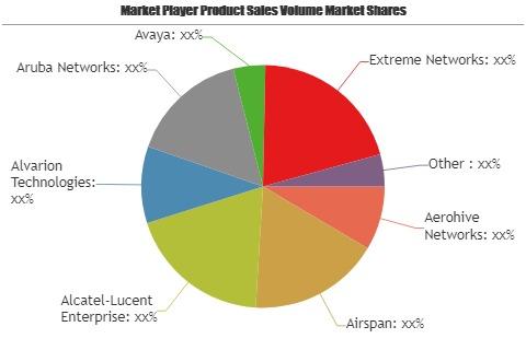 Outdoor Wi-Fi Market 2019-Hewlett-Packard, Juniper Networks, Lever Technology, Meru Networks