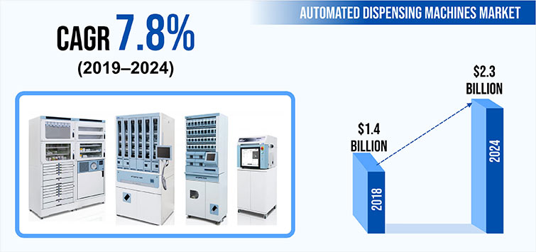 Automated Dispensing Machines Market Demand, Sales and Growth Opportunities