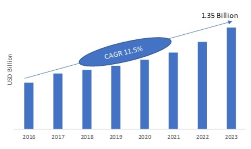 Trade Management Software Market 2019 Segmentation, Key Finding, Industry Trends, Growth Analysis, Historical Demands, Gross Margin, Size by Regional Forecast to 2023