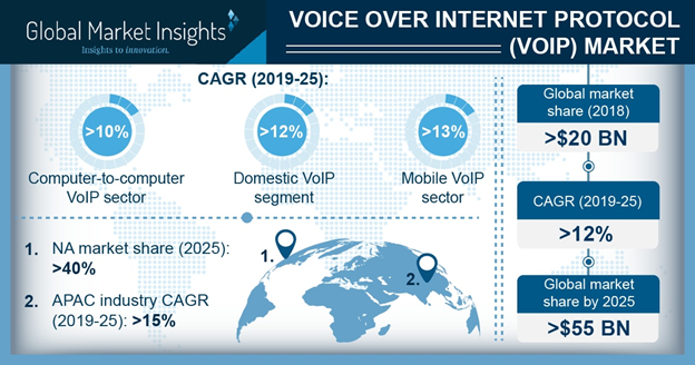 Voice over Internet Protocol (VoIP) Market Will Generate Revenue of $55 Billion By 2025, With A CAGR of Over12%