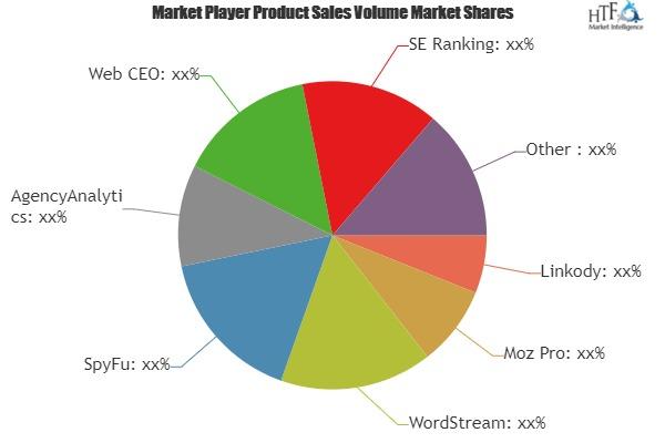 Search Engine Optimization Software Market to Witness Massive Growth | Linkody, Moz Pro, WordStream, SpyFu