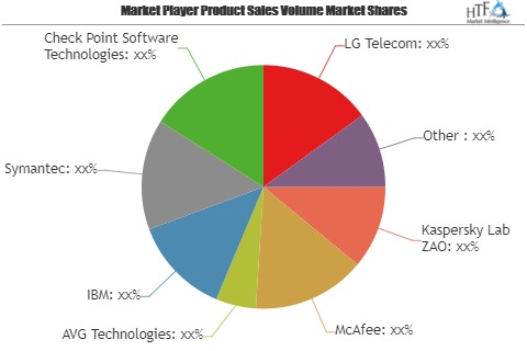 Telecom Endpoint Security Market : Getting Back To Growth | Key players evolved Kaspersky Lab ZAO, McAfee, AVG Technologies, IBM, Symantec