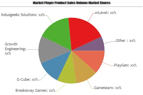 Corporate Game-Based Learning Market showing footprints for Strong Annual Sales by Key players PlayGen, Gamelearn, BreakAway Games