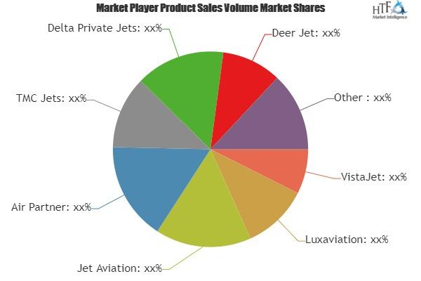 Identify Hidden Opportunities Of Air Charter Services Market  VistaJet, Luxaviation, Jet Aviation