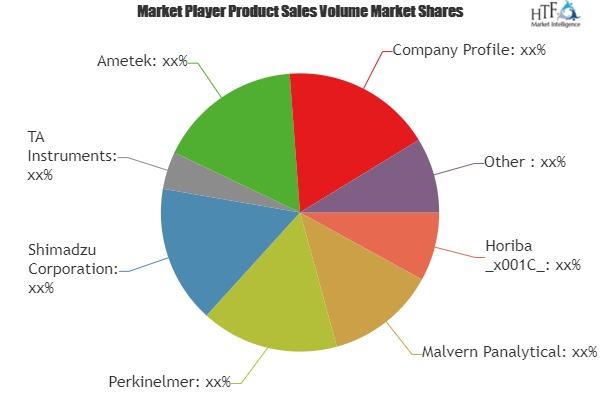 Label-Free Detection (LFD) Market To Witness Astonishing Growth by Key Players- Malvern Panalytical, Perkinelmer, Ametek
