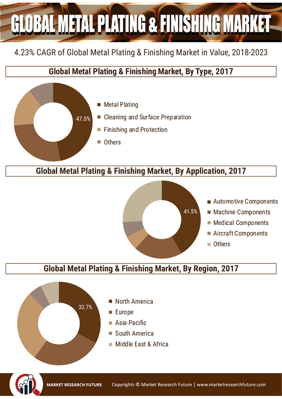 Metal Plating & Finishing Market 2019– Premium Insight, Industry Trends, Competitive News Feed Analysis, Company Usability Profiles, Market Sizing & Forecasts to 2023