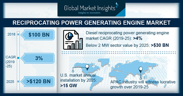 Reciprocating Power Generating Engine Market is growing at 3% CAGR to Reach $120 Billion by 2025