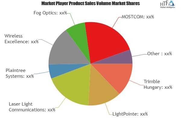 What will be the growth of Free Space Optics (FSO) Communication Market in Future?