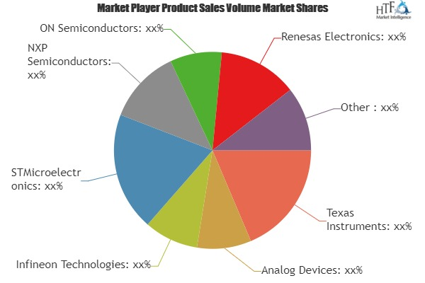 Programmable Application Specific Integrated Circuit (ASIC) Market 2019 analysis, Size, Status and Forecast till 2025