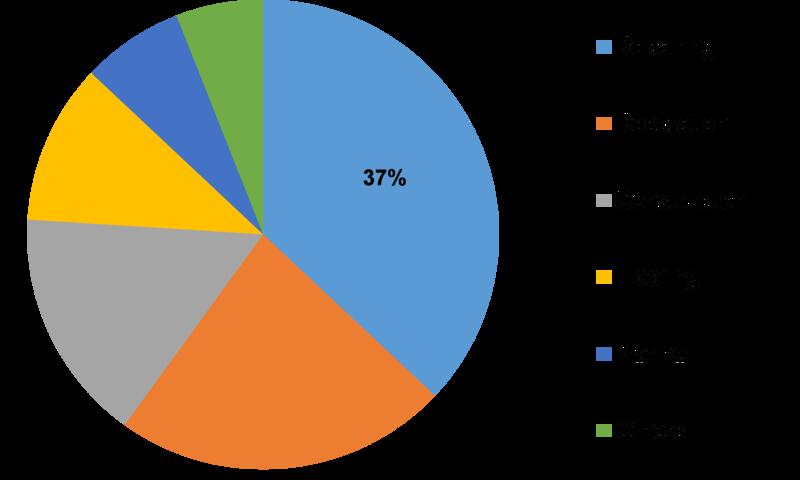 Concrete Bonding Agent Market Size, Company Profits, Share, Key Vendors Analysis, Emerging Technologies, and Regional Forecast To 202
