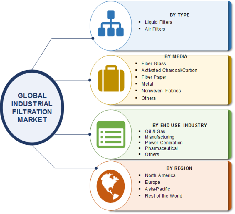 Industrial Filtration Market 2019 Global Industry Share, Emerging Technologies, Size, Growth Insights, Prominent Players and Comprehensive Research Study till 2023