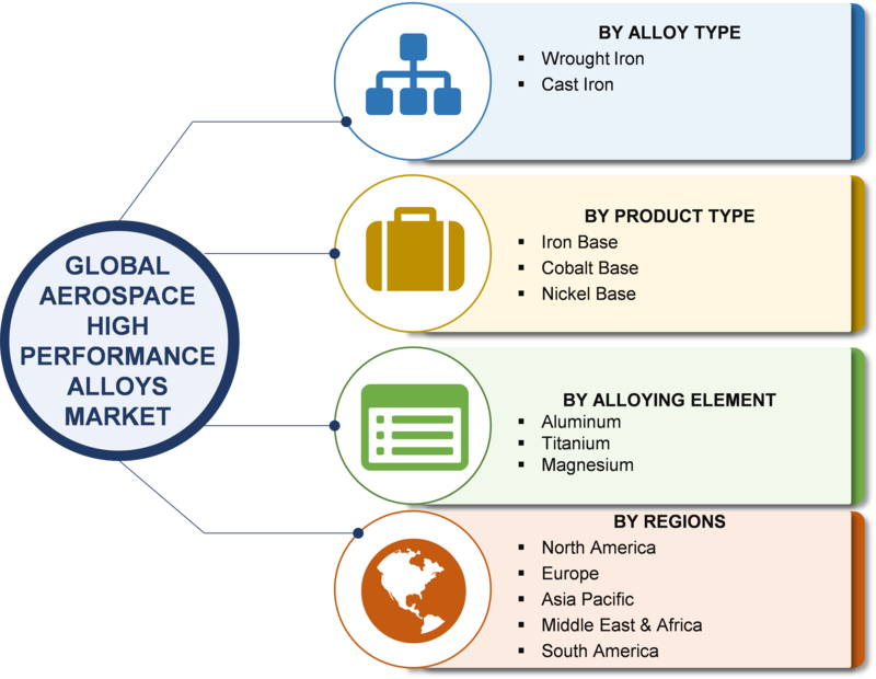 Aerospace High Performance Alloys Market: Global industry Size, Share, Trends, Segments, Dynamics, Comprehensive Analysis, Business Growth, Prospects and Opportunities With Regional Forecast 2019-2023