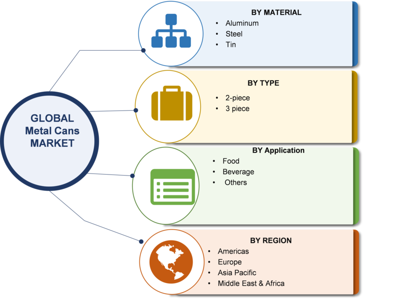 Metal Cans Market Dynamics, Top Manufacturers Analysis, Comprehensive Analysis, Business Growth, Prospects and Opportunities By Global Leaders With Forecast 2019-2023