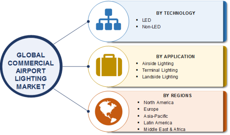 Commercial Airport Lighting Market Applications 2019: Worldwide Overview With Industry SWOT Analysis By Size, Share, Segments, Growth prospects, Key Companies and Regional Trends By Forecast 2023