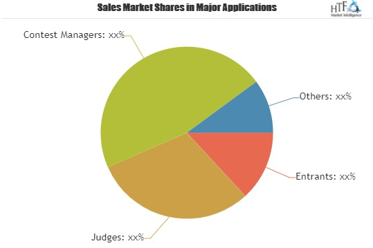 Contest Software Market Expansion to be Persistent during 2019-2025| Key Players: Award Force, Easypromos, Submit.com