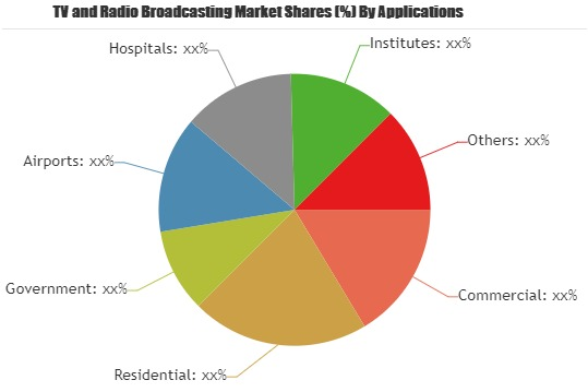 TV and Radio Broadcasting Market Comprehensive Study Including Major Key Players| Walt Disney, DirecTV, Time Warner, Comcast