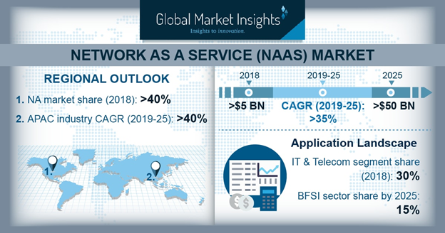 Global Network as a Service Market 2019 - 2025: A USD 50 Billion Opportunity