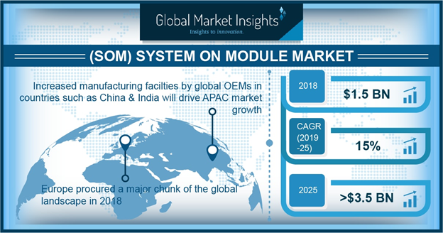System on Module Market To Register An Escalated Growth of USD 3.5 Billion by 2025