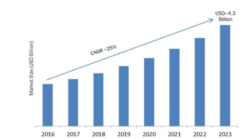 Open IoT Platform Market 2019-2023: Key Findings, Regional Study, Latest Trends, Industry Segments and Future Prospects