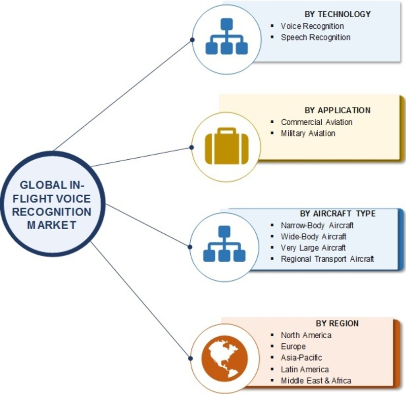 In-Flight Voice Recognition Market 2019 | Global Industry Overview By Size, Share, Trends, Growth Factors, Historical Analysis, Opportunities and Industry Segments Poised for Rapid Growth by 2024