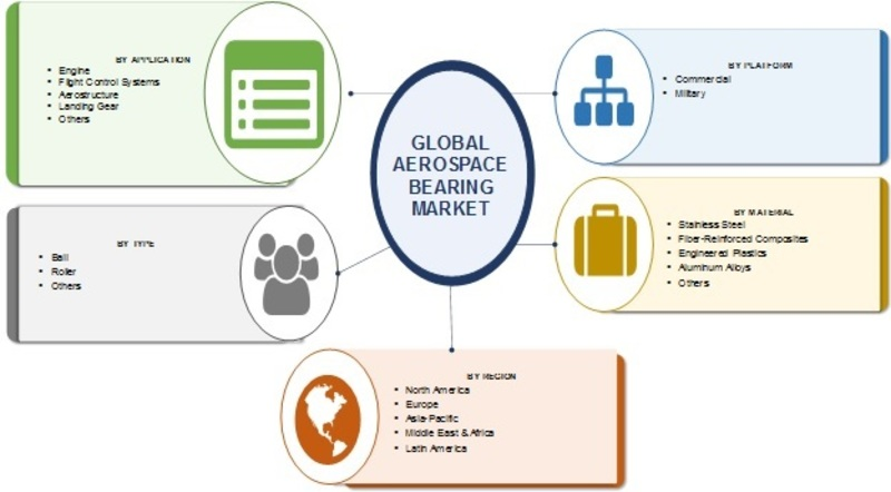 Detailed Study on Aerospace Bearing Market 2019-2023: Global Industry Development, SWOT Analysis, Challenges, Opportunities, Supply, Demand and Key Companies Overview By Forecast 2024