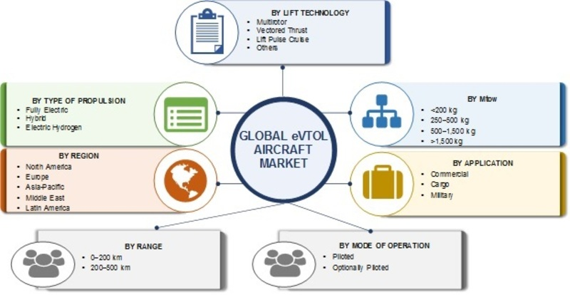 eVTOL Aircraft Market 2019: Analytical Overview, Regional Trends, Market Segments and Industry Growth at CAGR of 19.89% With Leading Players Analysis- Forecast 2024