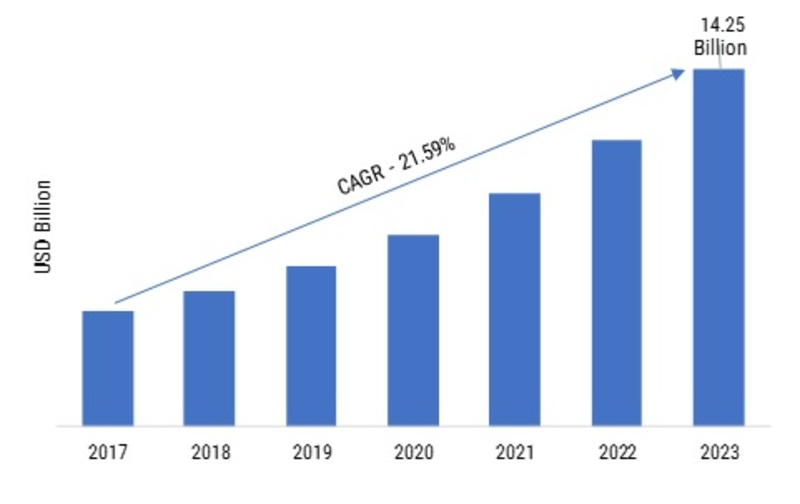 Security as a Service Market 2019 Analysis by Industry Share, Revenue, Growth, Global Foresight, Key Growth Drivers, Challenges, Demand and Upcoming Trends