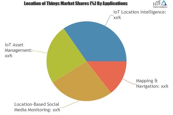 Identify Hidden Opportunities Of Location of Things Market| Google, IBM, Microsoft