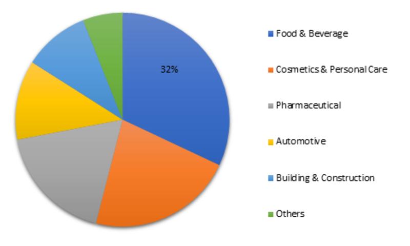 Propylene Glycol Market 2019 Current Industry Trends, Sales