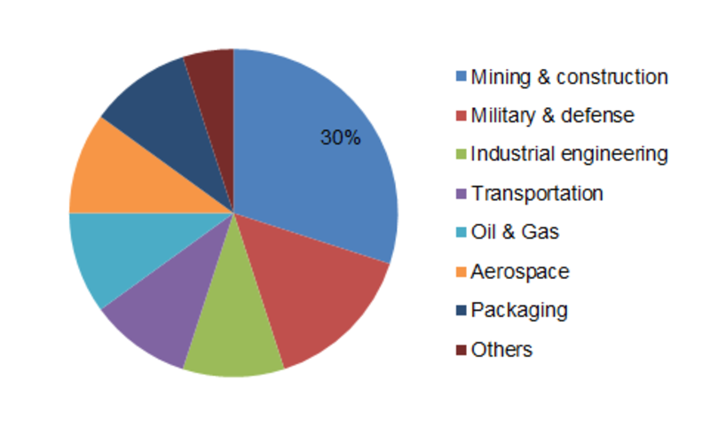 Tungsten Carbide Powder Market 2019 Share, Scope, Stake, Trends, Industry Size, Sales & Revenue, Growth, Opportunities and Demand with Competitive Landscape and Analysis Research Report