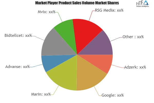 Online Advertising Management Software Market Is Thriving Worldwide by 2019-2025| Adzerk, Google, Marin, Advanse
