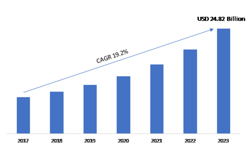 Industrial Networking Solutions Market 2019 Size, Status, Revenue, Growth Rate, Services, Solutions, Analysis by Global Industry Revenue and Share Forecasts To 2023