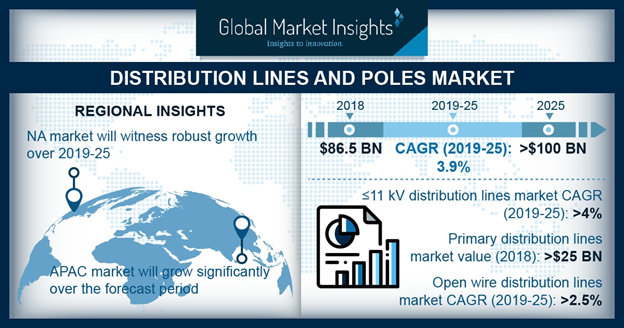 Steel Distribution Poles Market size to exceed an annual installation of 30 million units by 2025