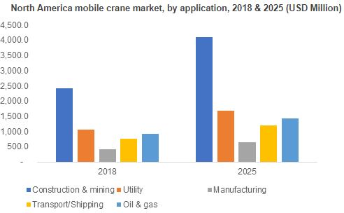 Crane Market Forecast | To Cross 35 thousand units shipments by 2025, 890 pages report