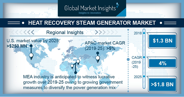 Heat Recovery Steam Generator Market Forecasts | 1.8 Billion-Dollar Mark by 2025, 300 pages report