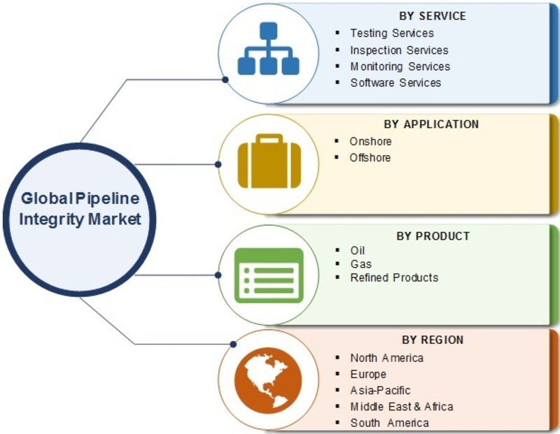 Pipeline Integrity Market Insights, Global Trends, Competitive Scenario, Size, Share, Segmentation and Research Methodology till 2024