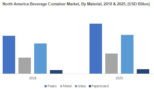 Beverage Container Market Forecasts | To expand at 4% CAGR up to 2025, 350 pages report