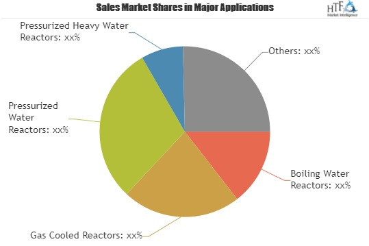 Nuclear Waste Management Market Predicts Massive Growth by 2025: Key Players| Areva, Veolia Environment Services, Bechtel, US Ecology
