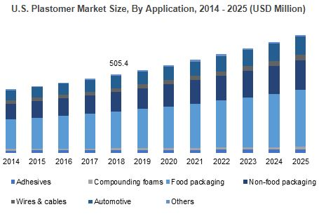 Plastomer Market Forecasts | To Expand 3.1 Bn USD Revenue in 2025, 246 Pages Report