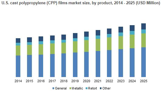 Cast Polypropylene Films Market Forecasts | To expand 1.77 Bn USD in 2025, 197 pages report